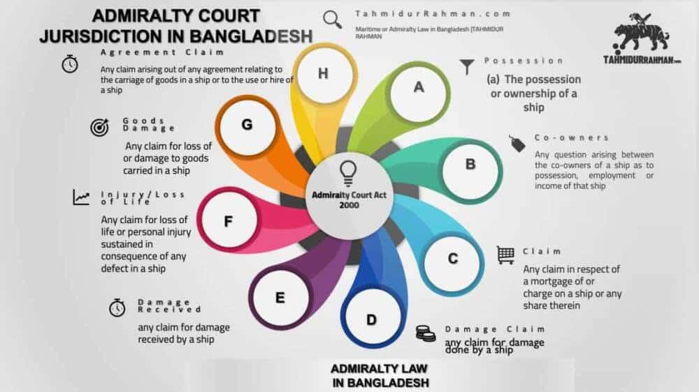 Maritime Law In Bangladesh
