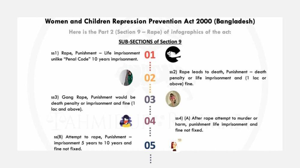 Part 2 Women Sexual Abuse Legal Action Suppression Act Tahmidur Rahman Law Firm In Bangladesh