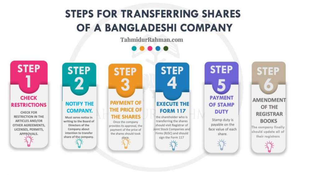 Six Steps Of Share Transfer Of A Comapny Law Firm In Dhaka Bangladesh