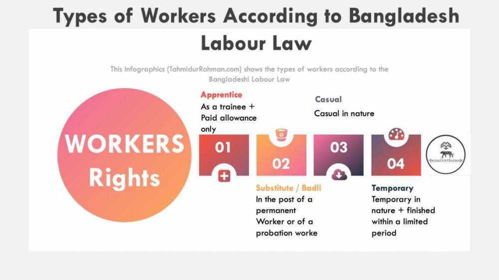 Types Of Workers In Bangladesh Labour Law Firm In Dhaka
