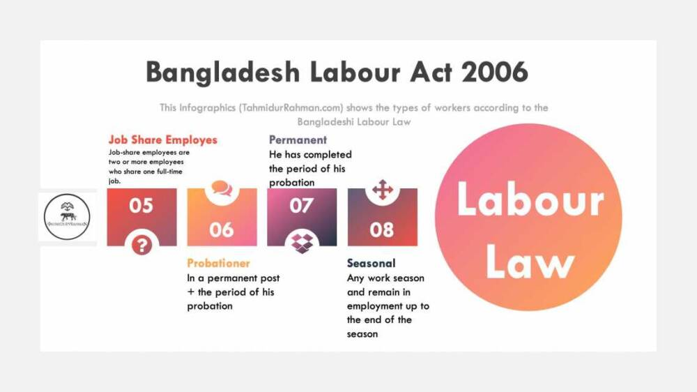 Types Of Workers In Bangladesh Labour Law Firm In Dhaka Tahmidur Rahman