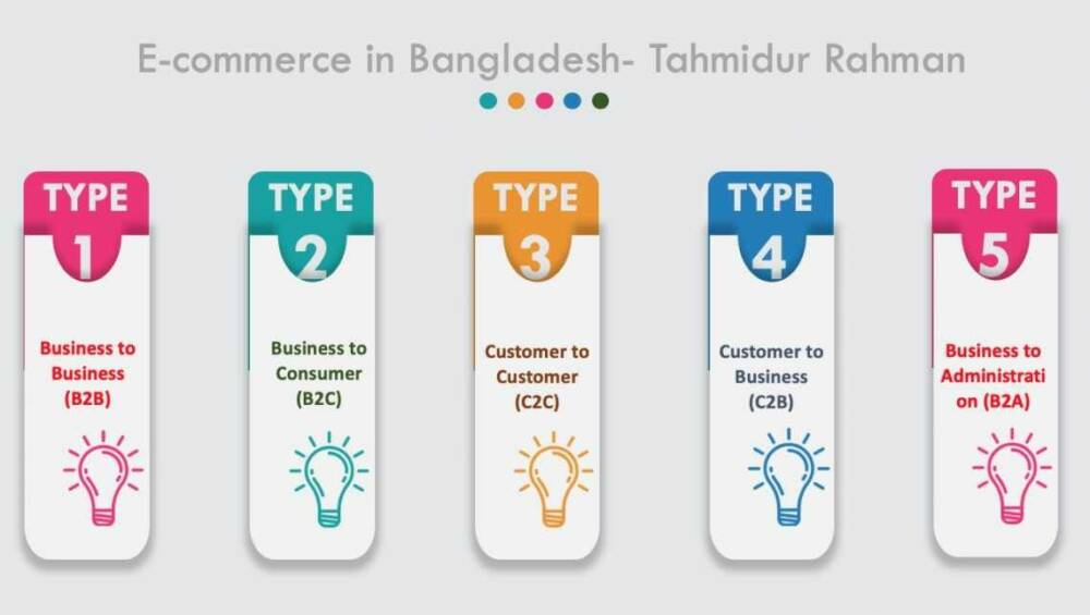 Best Company Formatio Law Firm In Bangladesh_ E-Commerce Business In Bangladesh