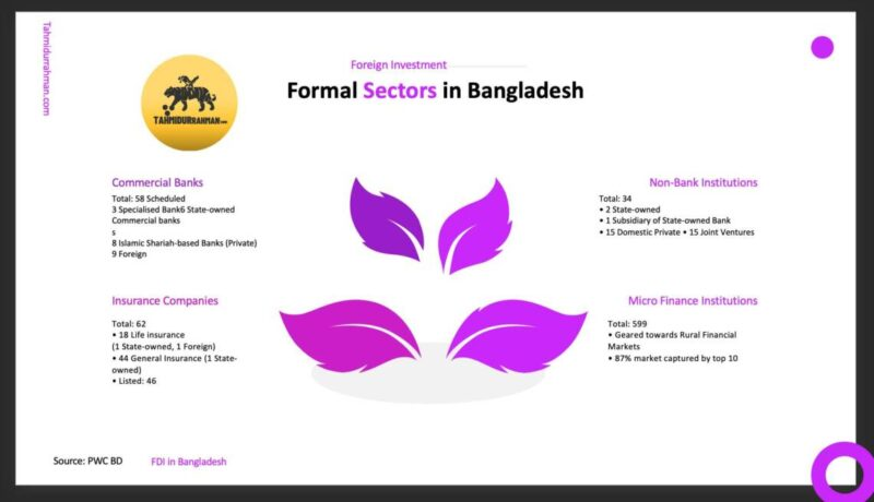 Foreign Investment In Bangladesh-Formal Sectors In Bangladesh