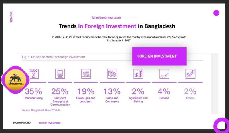 Foreign Investment In Bangladesh_Trends In Foreign Investment In Bangladesh